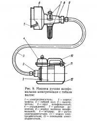 Рис. 9. Машина ручная шлифовальная электрическая с гибким валом