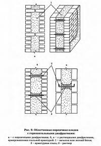 Рис. 9. Облегченная кирпичная кладка с горизонтальными диафрагмами