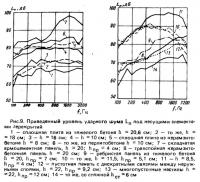 Рис. 9. Приведенный уровень ударного шума под несущими элементами перекрытий