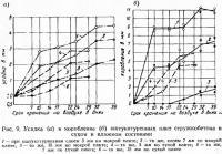 Рис. 9. Усадка и коробление оштукатуренных плит стружкобетона