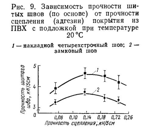Рис. 9. Зависимость прочности шитых швов от прочности сцепления