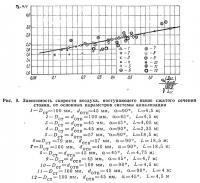 Рис. 9. Зависимость скорости воздуха от основных параметров канализации