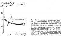 Рис. 9. Зависимость теплового потока