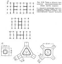 Рис. 9.10. Типы и область применения пространственно-связевых систем каркаса