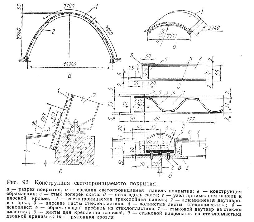 Рис. 92. Конструкция светопроницаемого покрытия