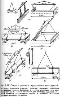 Рис. 9.23. Схемы строповки строительных конструкций