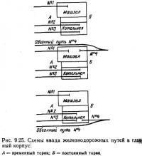 Рис. 9.25. Схемы ввода железнодорожных путей в главный корпус