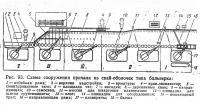 Рис. 93. Схема сооружения причала из свай-оболочек типа больверка