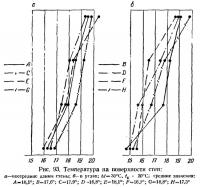 Рис. 93. Температура на поверхности стен