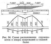 Рис. 94. Схема расположения струнопакетов и эпюры напряжений в главной балке