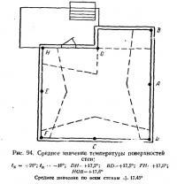 Рис. 94. Среднее значение температуры поверхностей стен