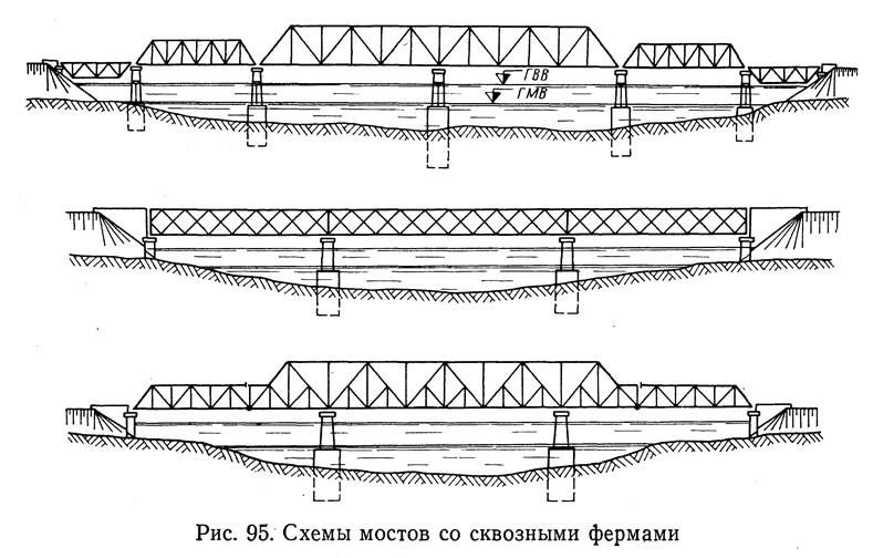 Схемы мостов со сквозными