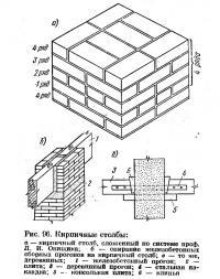 Рис. 96. Кирпичные столбы