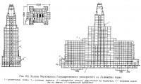 Рис. 9.6. Здание Московского Государственного университета на Ленинских горах