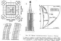 Рис. 9.7. Проект административного здания в Зарядье