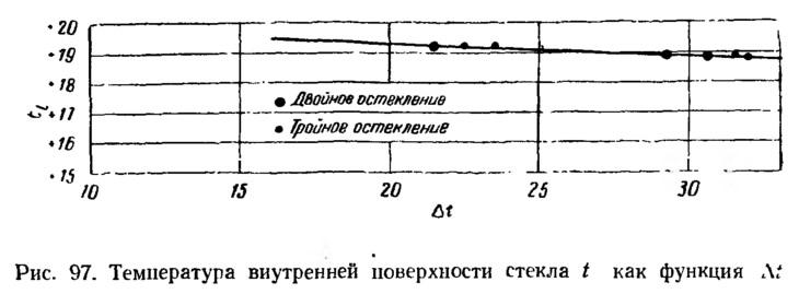Рис. 97. Температура внутренней поверхности стекла