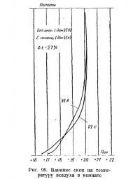 Рис. 99. Влияние окон на температуру воздуха в комнате