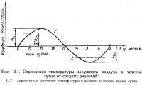 Рис. II.1. Отклонения температуры наружного воздуха в течение суток от средних значений