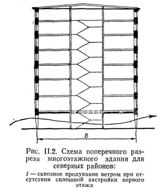 Рис. II.2. Схема поперечного разреза многоэтажного здания для северных районов