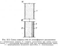 Рис. II.5. Схема защиты стен от атмосферного увлажнения