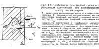 Рис. II.9. Особенности естественной сушки ограждающих конструкций