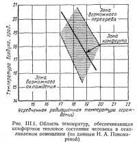 Рис. III.1. Область температур, обеспечивающая комфортное тепловое состояние человека