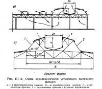 Рис. III.14. Схема аэродинамически устойчивого вытяжного фонаря