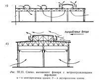 Рис. III.15. Схема, вытяжного фонаря с ветроотражающими экранами