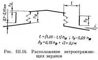 Рис. III.16. Расположение ветроотражающих экранов