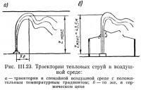 Рис. III.23. Траектории тепловых струй в воздушной среде