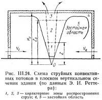 Рис. III.24. Схема струйных конвективных потоков в плоском вертикальном сечении здания