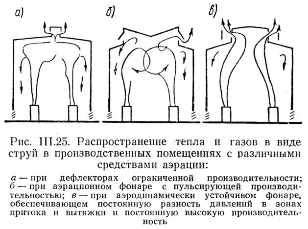 Рис. III.25. Распространение тепла и газов в виде струй в производственных помещениях