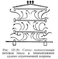 Рис. III.26. Схема конвективных потоков тепла в многоэтажном здании ограниченной ширины