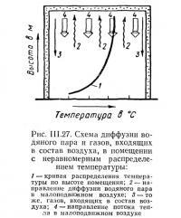 Рис. III.27. Схема диффузии водяного пара и газов, входящих в состав воздуха