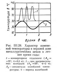 Рис. III.28. Характер изменений температуры в верхней зоне металлургических цехов