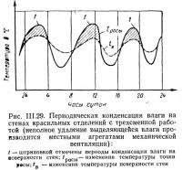 Рис. III.29. Периодическая конденсация влаги на стенах красильных отделений
