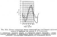 Рис. III.3. Летняя температура жилых помещений при естественных средствах защиты от перегрева