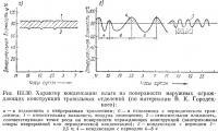 Рис. III.30. Характер конденсации влаги на поверхности наружных ограждающих конструкций