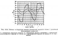 Рис. III.4. Летняя температура жилых помещений верхнего этажа с различной конструкцией покрытий