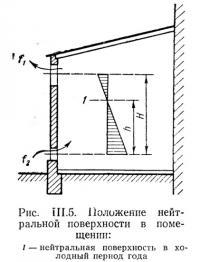 Рис. III.5. Положение нейтральной поверхности в помещении