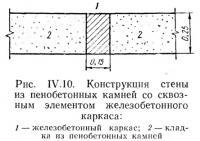 Рис. IV.10. Конструкция стены из пенобетонных камней
