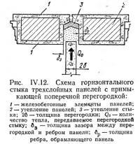 Рис. IV.12. Схема горизонтального стыка трехслойных панелей