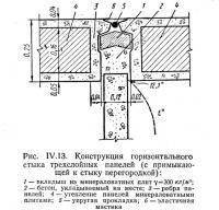Рис. IV.13. Конструкция горизонтального стыка трехслойных панелей
