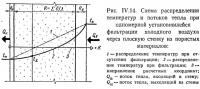 Рис. IV.14. Схема распределения температур и потоков тепла