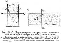 Рис. IV.15. Неравномерное распределение плотности легкого бетона в однородной конструкции панели