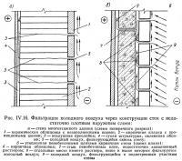 Рис. IV.16. Фильтрация холодного воздуха через конструкции стен
