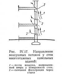 Рис. IV.17. Направление воздушных потоков у стен многоэтажных панельных зданий