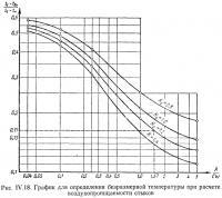 Рис. IV.18. График для определения безразмерной температуры при расчете воздухопроницаемости стыков