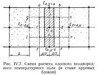Рис. IV.7. Схема расчета плоского неоднородного температурного поля