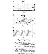 Рис. IV.9. Расчетные схемы конструкций стен